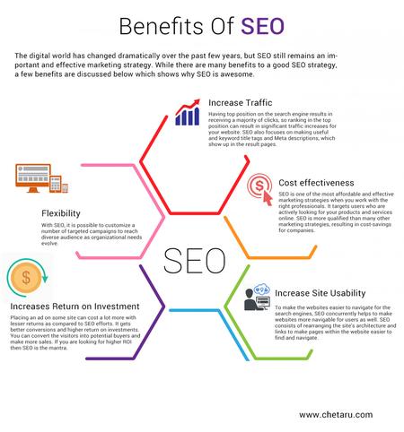 benefits-of-seo-hindi