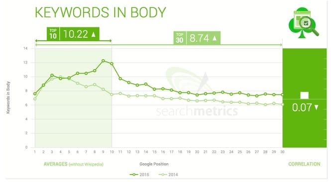 keywords-in-body-graph