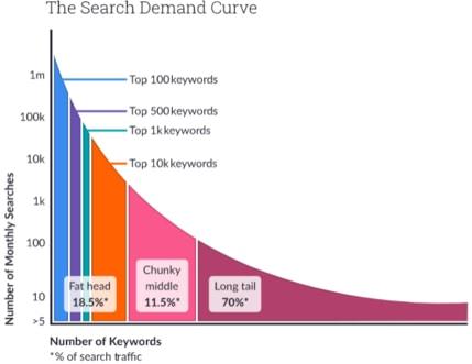 keywords-search-volume-graph