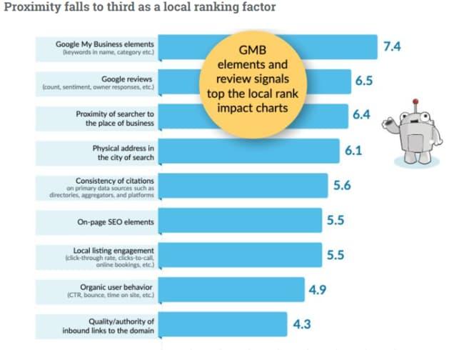 local-seo-ranking-factors