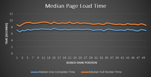 median-page-load-time-on-serp-ranking-sites