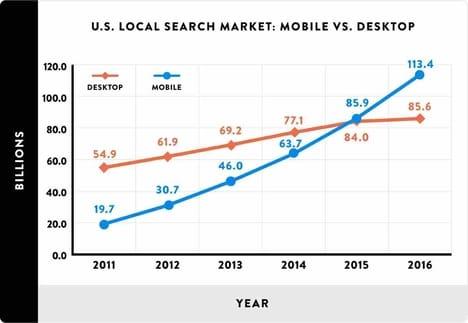 mobile-vs-desktop-in-local-search-market