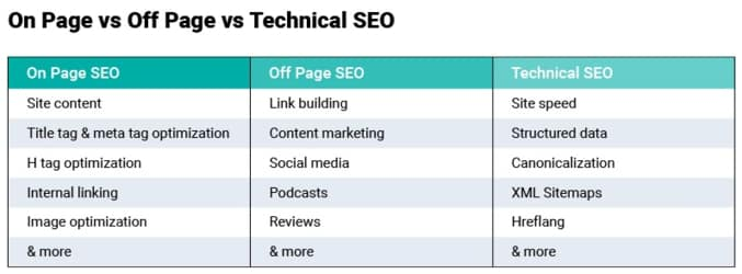 on-page-vs-off-page-vs-technical-seo-techniques