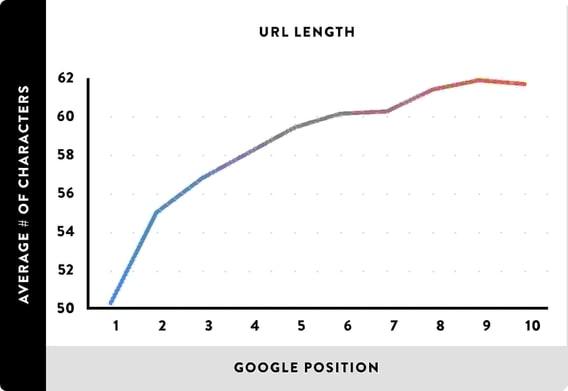 short-url-performace-in-serp
