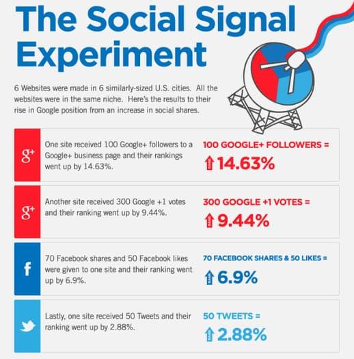 social-singals-experiment-seo