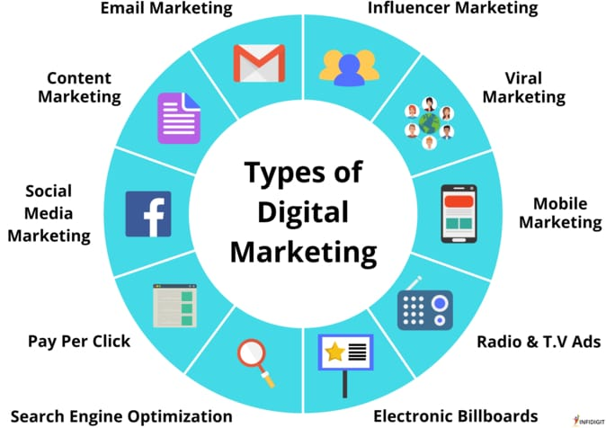 types-of-digital-marketing-hindi