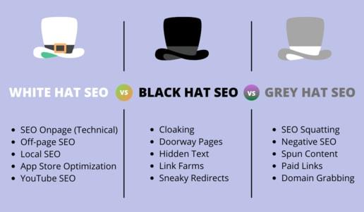 white-hat-vs-black-hat-vs-grey-hat-seo-hindi